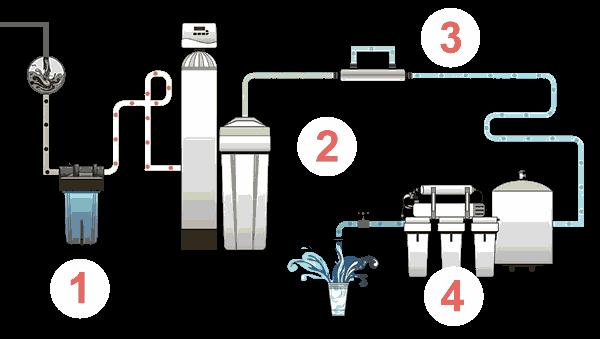 Система водоподготовки для частного дома.